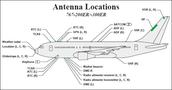 what types of antennae do aircraft have and what are their